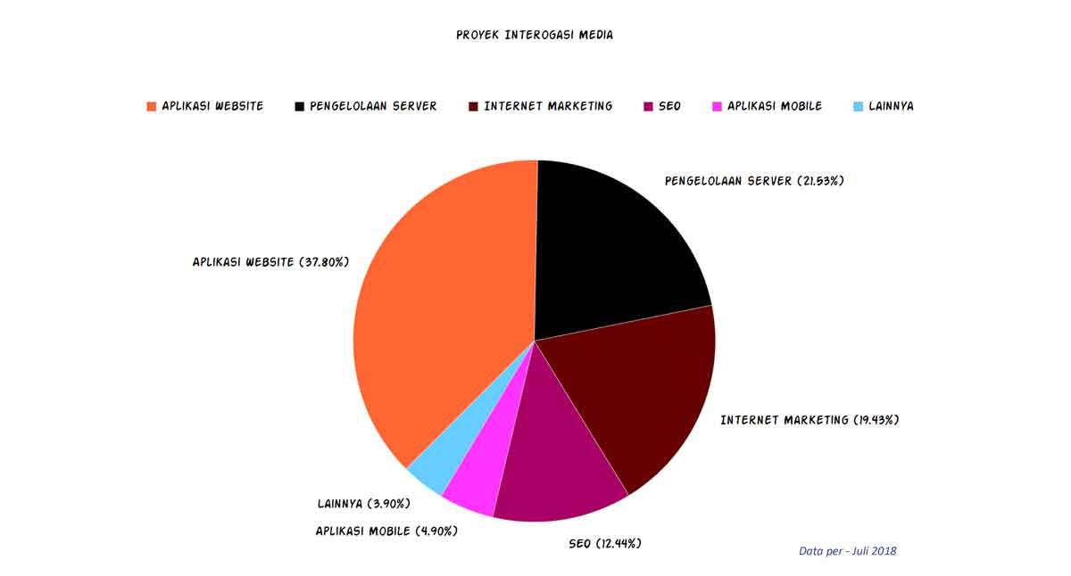 Portfolio Interogasi Media sejak tahun 2007